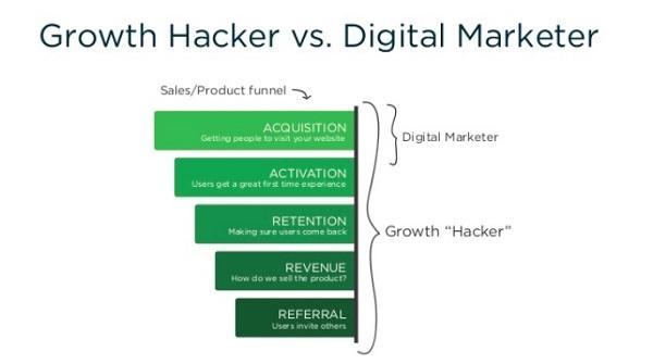 Гроуз-хакер против digital-маркетолога.