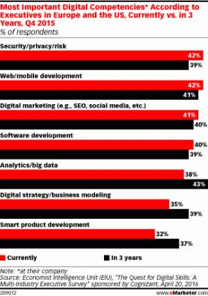 Наиболее важные цифровые компетенции, по мнению руководителей европейских и американских компаний сейчас (диаграмма красного цвета) и через три года (диаграмма черного цвета)