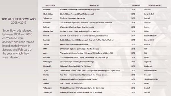 Топ-20 роликов за период с 2008 по 2016 год