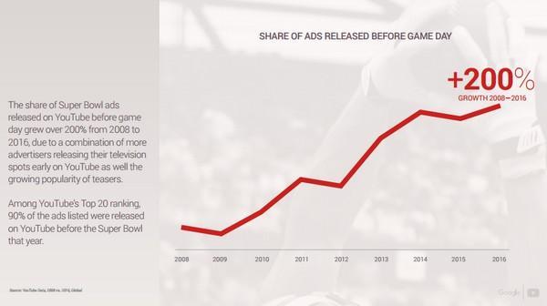 Доля роликов, официально загружаемых рекламодателями на YouTube до их первого показа по телевидению, выросла в период с 2008 по 2016 год на 200%.