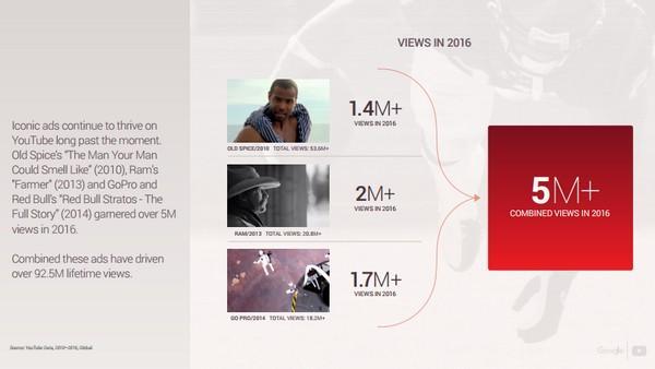 более 5 млн просмотров