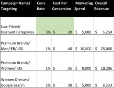 уделите внимание CLV при оптимизации маркетинговой кампании