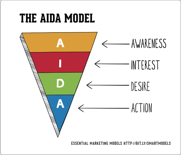 Используйте модель AIDA