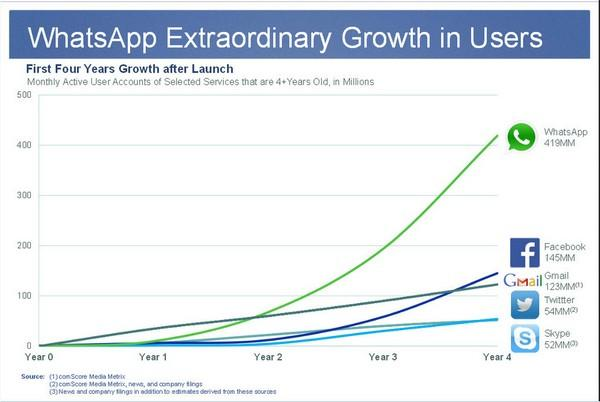 График, демонстрирующий рост числа активных аккаунтов мессенджера в первые четыре года после запуска