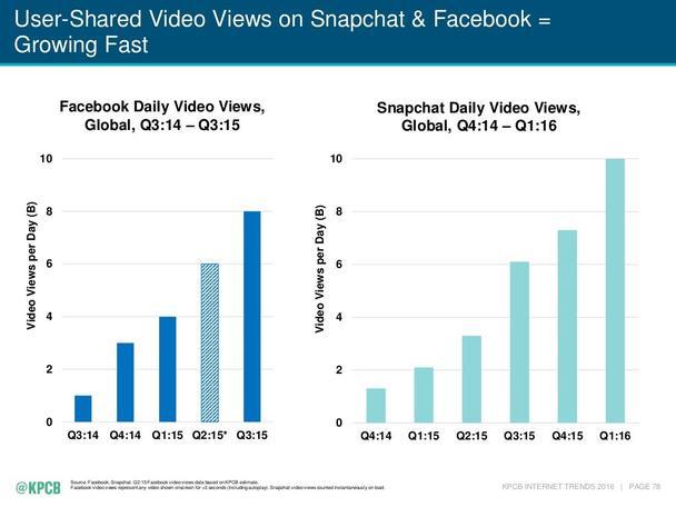 Snapchat и Facebook
