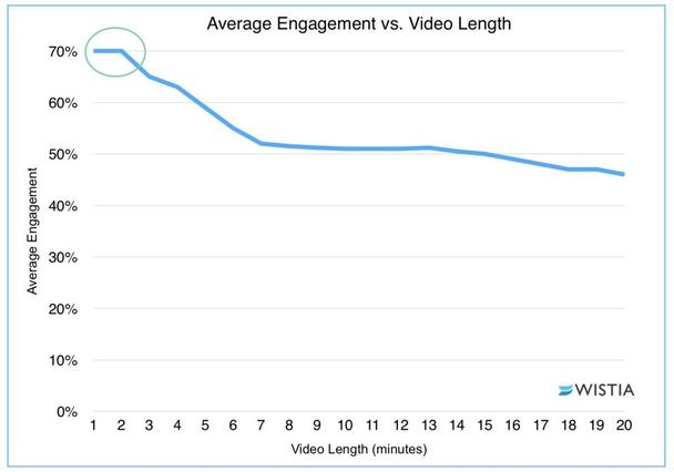 Средний уровень вовлеченности и длина видео