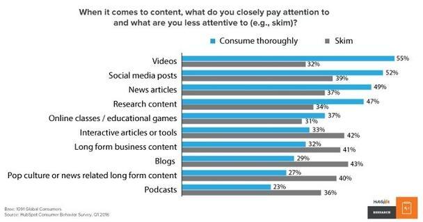 Какие типы контента вы изучаете внимательно, а какие — поверхностно?
