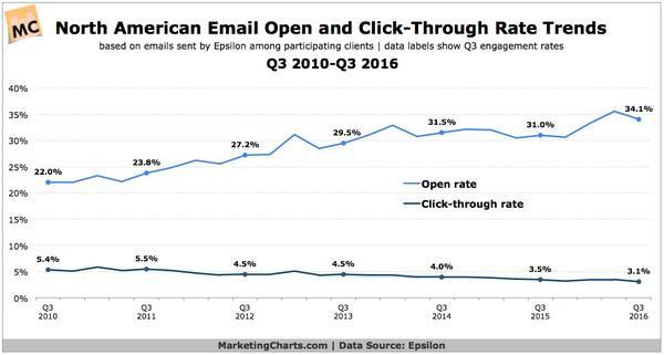 Кризис email-маркетинга