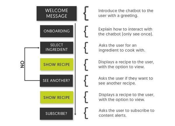 Базовые принципы работы с Chatfuel: блоки и правила AI