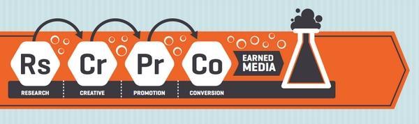 4 этапа разработки EMM-стратегии: исследование (Research), творчество (Creative), продвижение (Promotion) и конверсия (Conversion)