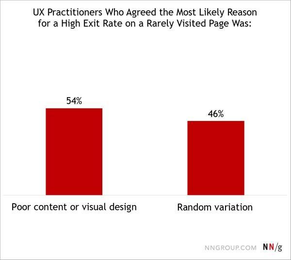 54% опрошенных убеждены, что неудачный контент и дизайн вероятнее всего являются причиной высокого показателя выходов