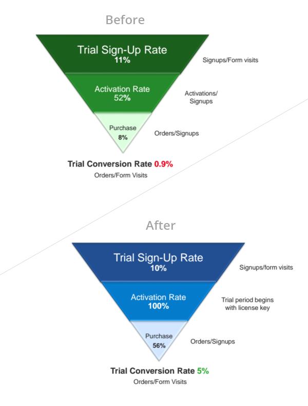 До: коэффициент активации — 52 %, после: 100%. До: покупка — 8%, после: 56%.