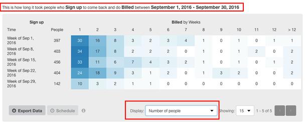 Как читать отчет: в период с 1 по 7 сентября 2016 года мы получили 397 новых регистраций