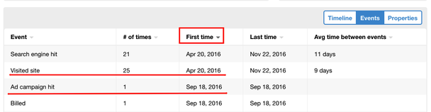 Пользователь впервые пришел на сайт LPgenerator (событие Visited site) 20 апреля 2016 года