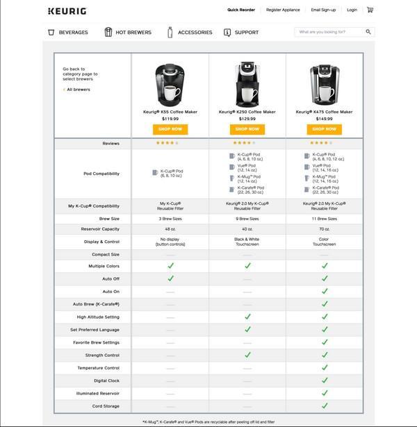 Иллюстрация к статье: Сравнительные таблицы для продуктов, услуг и функций