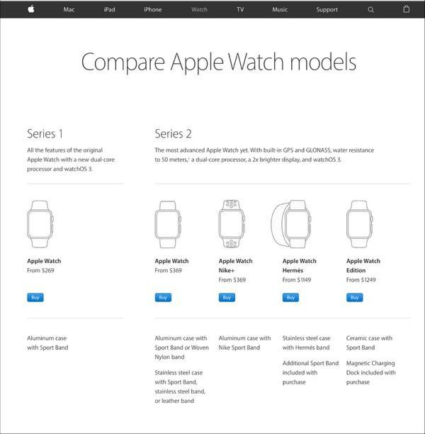 Сравнение моделей Apple Watch