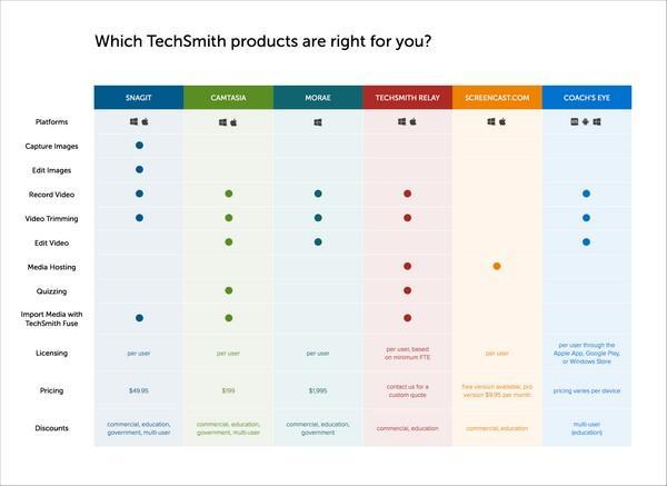 TechSmith использует различные цвета в таблице, демонстрирующей функционал и совместимость различных программных продуктов компании.