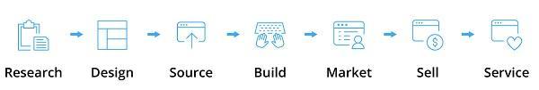 Исследование → Проектирование → Источник → Создание → Маркетинг → Продажи → Сервисные услуги