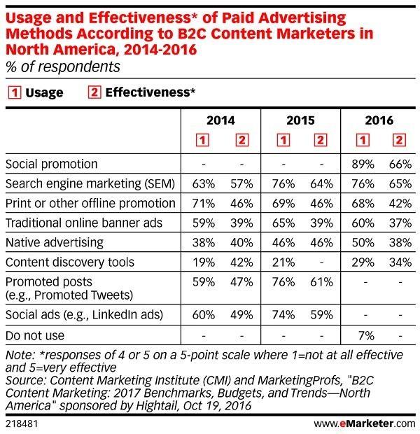 Иллюстрация к статье: 3 тренда контент-маркетинга на 2017 год