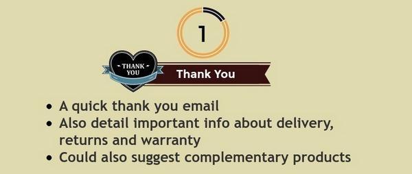 5 техник автоматизации email-маркетинга