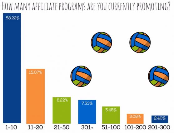 На графике представлено количество партнеров (в процентном соотношении) и количество программ, с которыми они работают в одно и то же время.