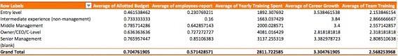 Пример сводной таблицы с одной переменной (позиция сотрудника) в строках.