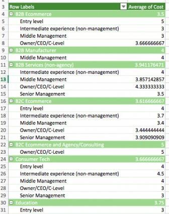 Пример сводной таблицы с двумя переменными (тип компании, позиция сотрудника) в строках.
