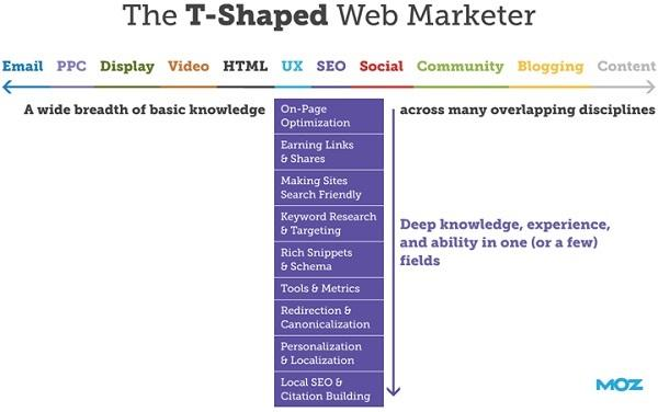 Т-образный интернет-маркетолог: