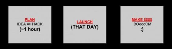 Планирование: от идеи до метода тестирования — 1 час. Запуск — в этот же день. Генерация прибыли