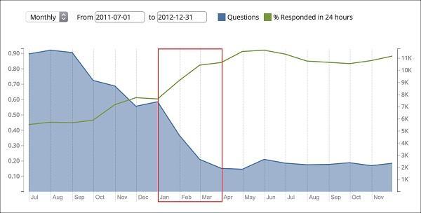 На этом графике из информационной панели KPI Mozilla отображен объем поступающих вопросов (синяя область) на форум техподдержки