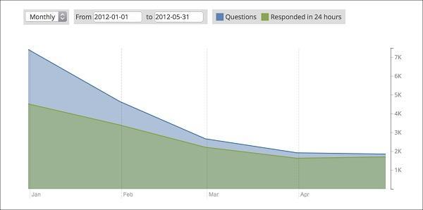 Редизайн заметно увеличил показатель ответов в течение суток: количество отвеченных вопросов выросло с 40-60% до 80-90%.