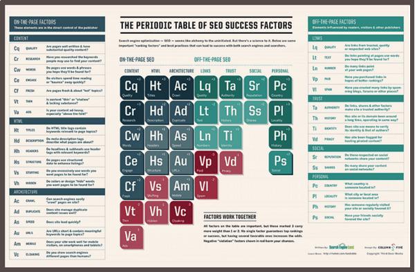 Периодическая таблица элементов, определяющих успех SEO