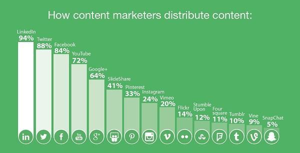 Процент маркетологов, распространяющих контент тем или иным образом