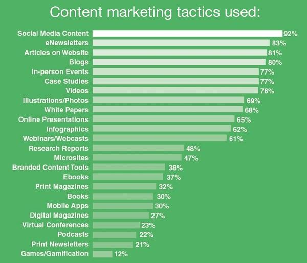 Используемые тактики контент-маркетинга
