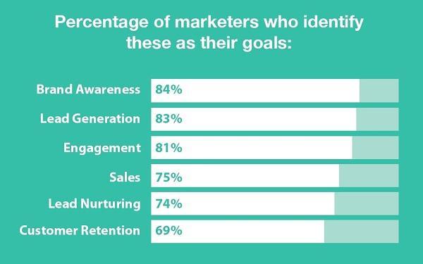 Процент маркетологов, определяющих следующие позиции в качестве своих целей