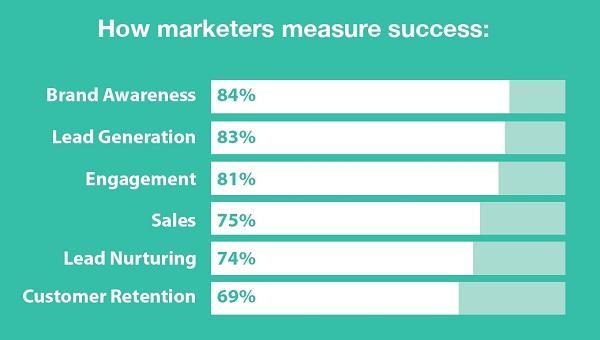 Как маркетологи измеряют успех