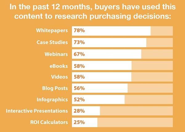 В течение последних 12 месяцев покупатели использовали этот тип контента для принятия решений о покупке