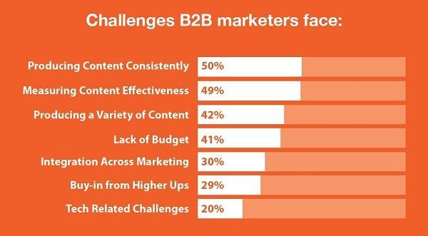 Трудности, с которыми сталкиваются B2B-маркетологи