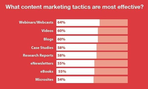 Наиболее эффективные тактики контент-маркетинга