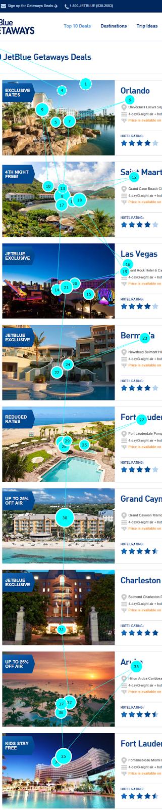 Схема направлений взгляда для задачи «Какое место для отпуска кажется вам наиболее привлекательным?».