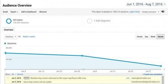 Он демонстрирует резкое сокращение потока пользователей, привлекаемого BuiltVisible.