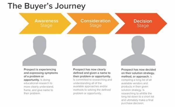 Иллюстрация к статье: Путешествие покупателя и пользовательское путешествие: в чем разница?