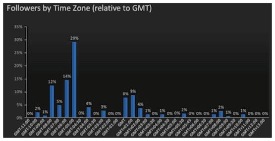 График почасовой активности пользователей, построенный с помощью облачного сервиса Simply Measured