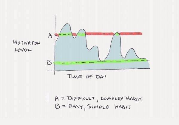Изменение уровня мотивации в течение дня