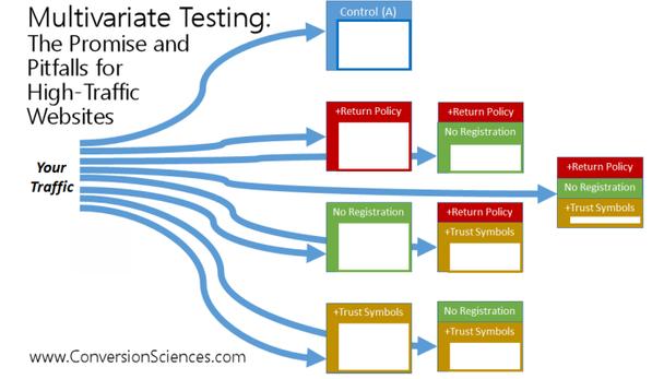 Иллюстрация к статье: Подходит ли вам мультивариантное тестирование?