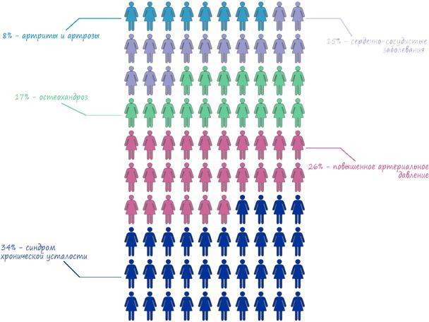 Сегментация женской ЦА 45-55 лет по типам заболеваний