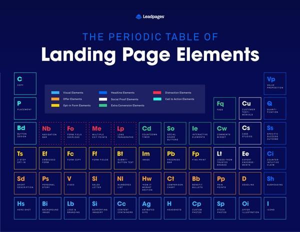 Иллюстрация к статье: Периодическая таблица элементов лендинг пейдж