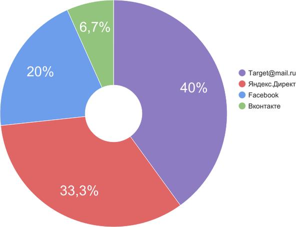 Диаграмма распределения рекламного бюджета