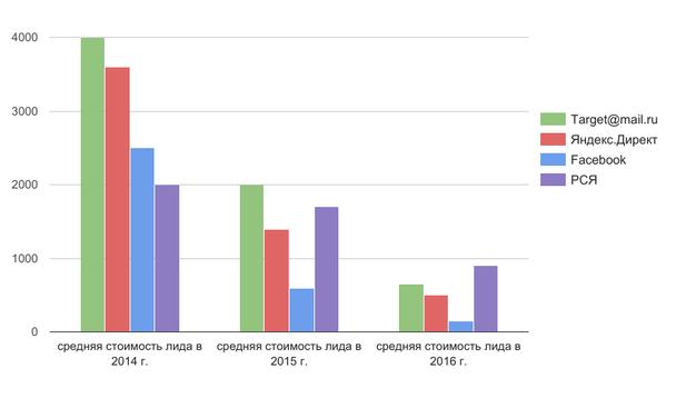 Динамика изменения стоимости лида за 2014-2016 гг.