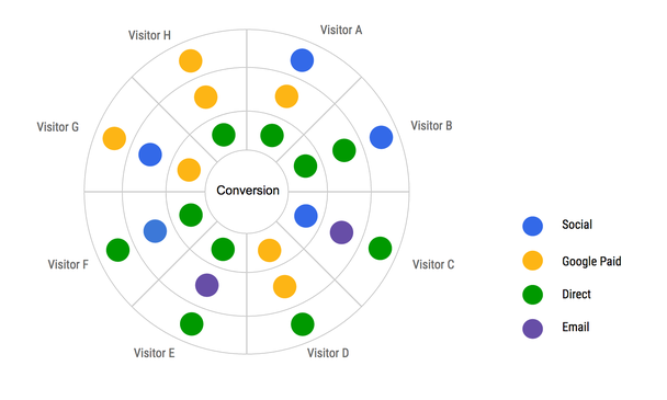 Иллюстрация к статье: Атрибутивные данные — просто: объяснение сути мультиканального атрибутивного моделирования